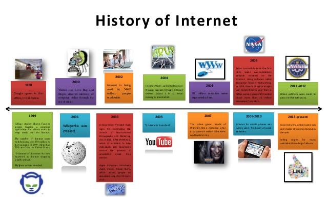timeline-of-the-history-of-computer