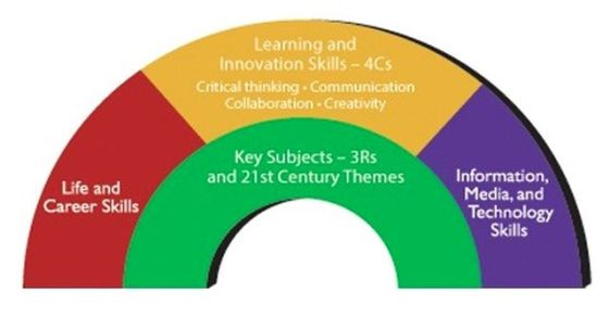 22-Century-Learning-Framework