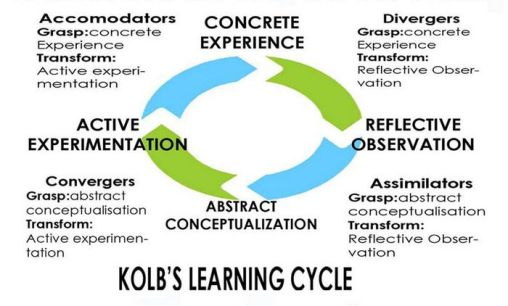 Kolb-learning-cycle-01