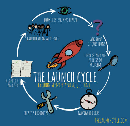 Launch-cycle
