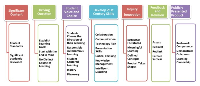 PBL-Essential-Elements-Revised20130802