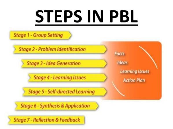steps-problem-based-learning
