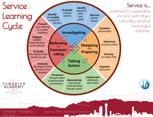 service-learning-cycle-poster
