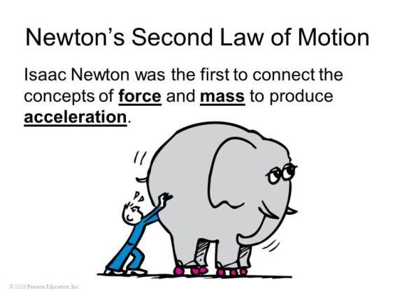 newton-2-law-motion