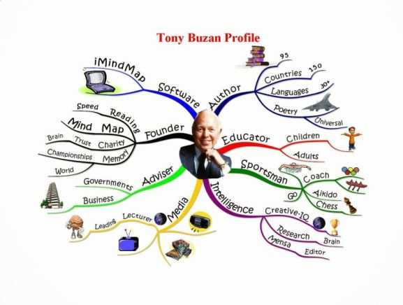 Vocabular-Tony-Buzan