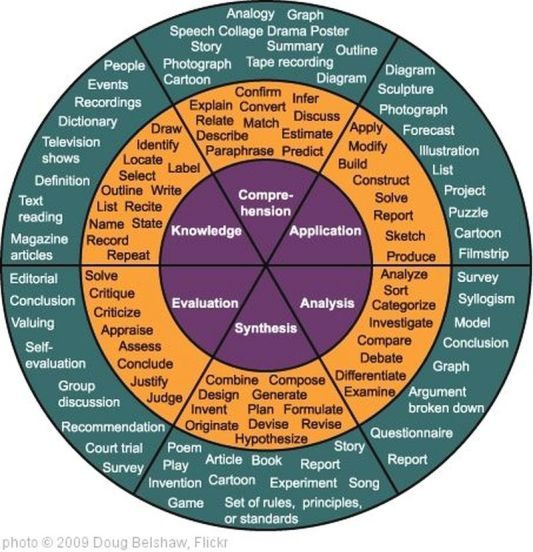 Bloom-Taxonomy-2