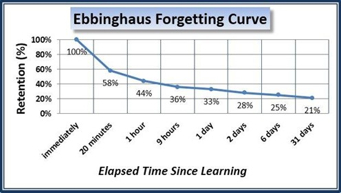 ebbinghaus-forgetting-curve_496x280