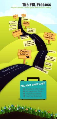 PBL-process-1