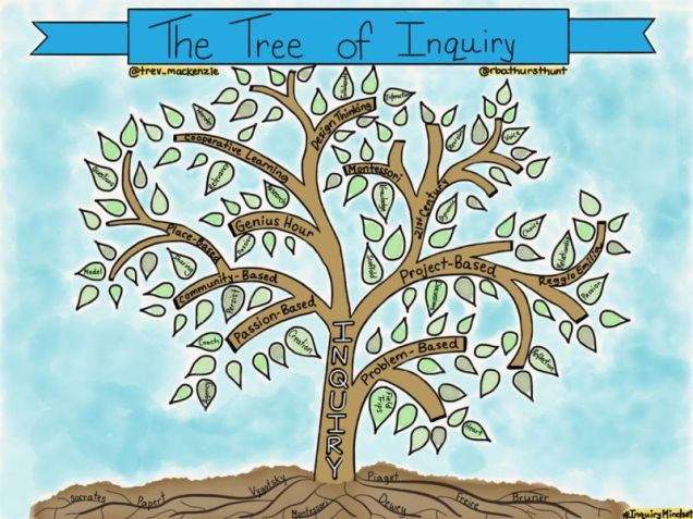 Tree-of-Inquiry-1180x885