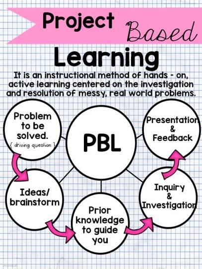 PBL-timp-1