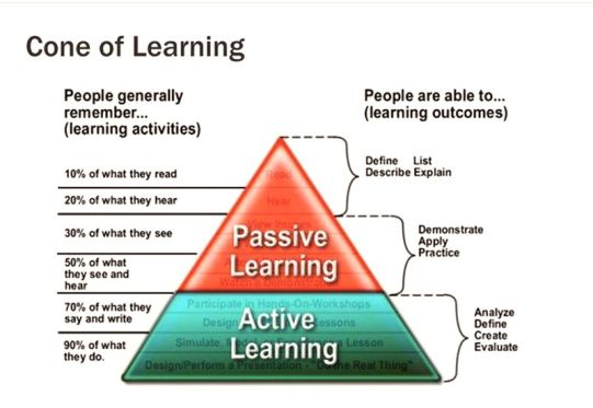 7-Stages-Of-Learning-3