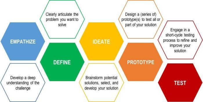 0-10-design-thinking-8