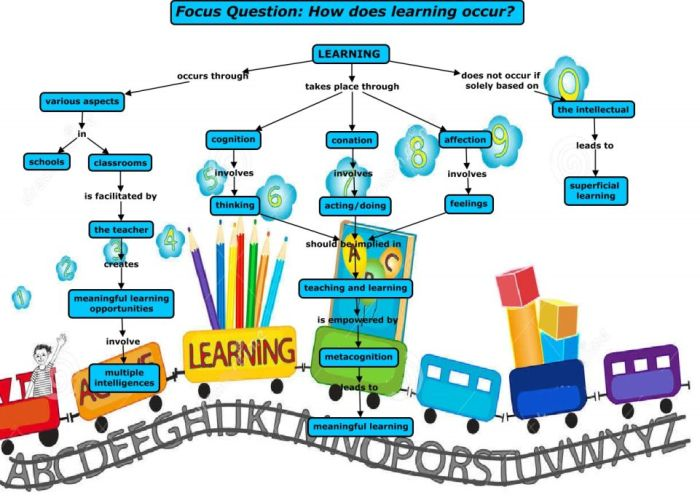 0-10-Second concept map - The Learning Process - Brittany Busuttil.cmap