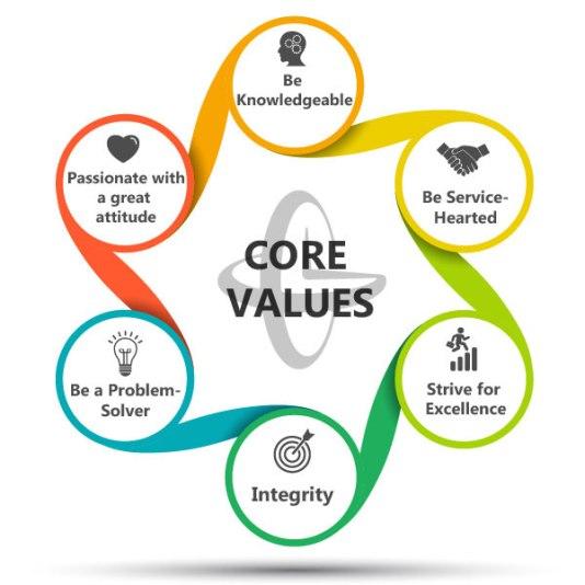 0-Values-purpose-2