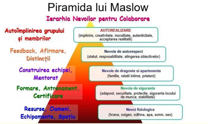Piramida-Maslow-3