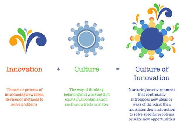 1-Inovation-culture-3
