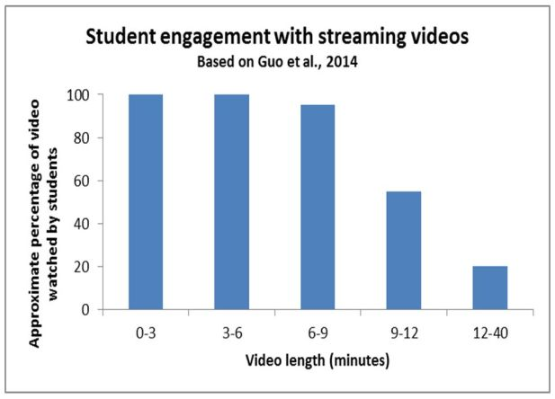 Student_engagement_videos1